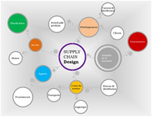 supply-chain-design